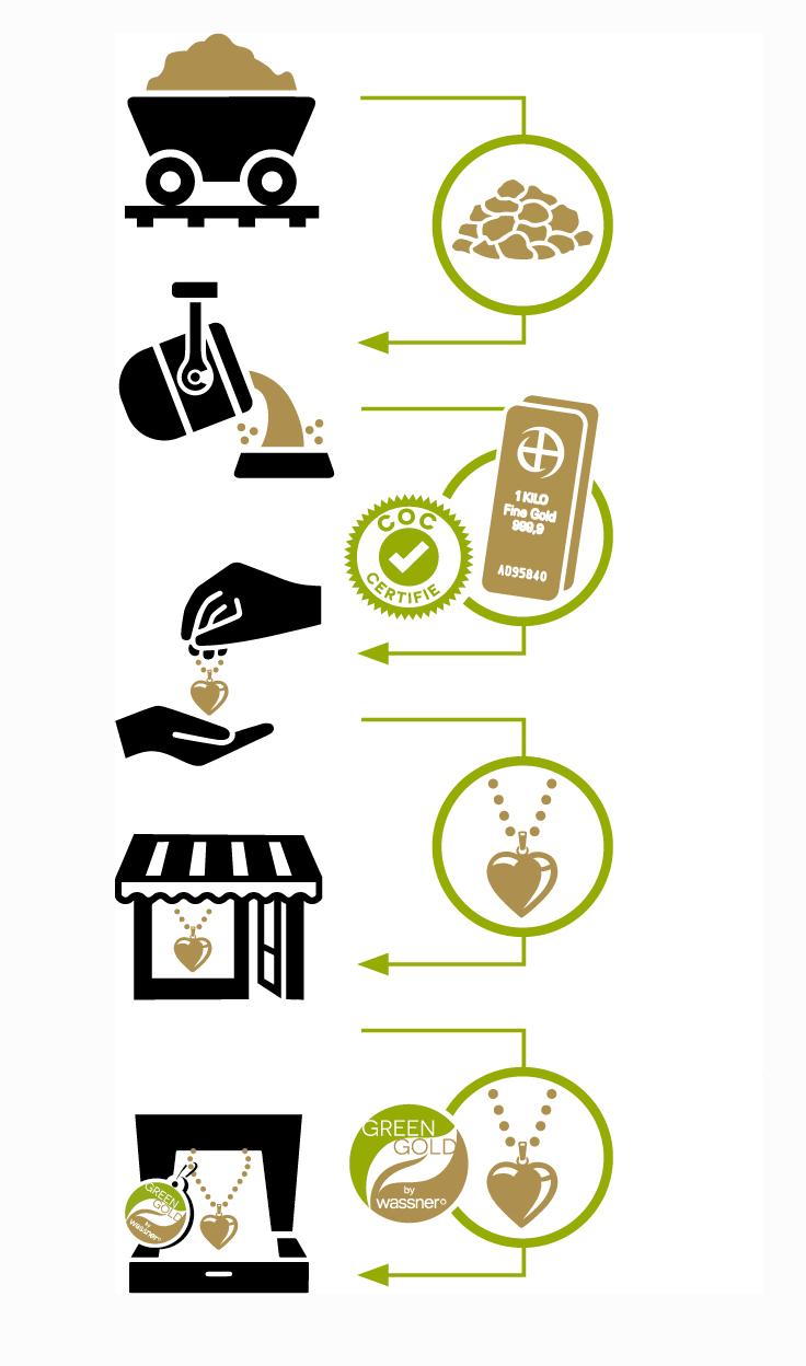 Green Gold: De l'extraction de l'or à votre bijou fini