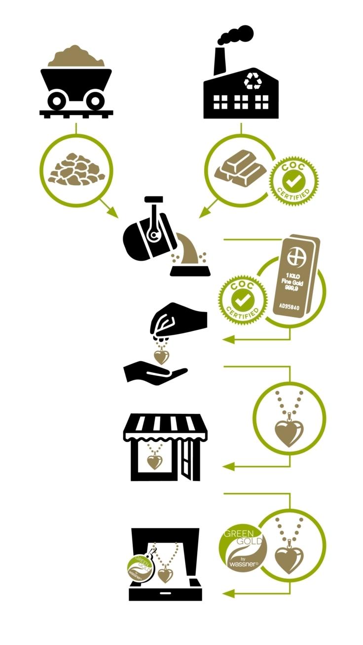 Prozess eines nachhaltigen Schmuckstücks